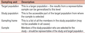 sample size estimation and sampling techniques for selecting a