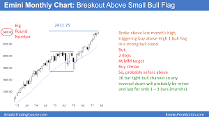 Bull Flag Growing Emini Buy Climax But No Trend Reversal Yet Investing Com