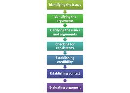 research paper writing process esl 115c 60560 principles of academic writing october 2013 day 14 the pre research process critical thinking