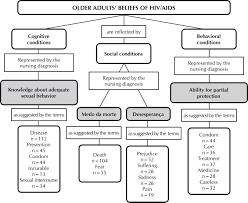 Concept Map Nursing Beliefs Of Older Adults About Their Vulnerability To Hiv Aids For