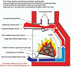 Dual Gas And Wood Burning Fireplace by Action Fireplace Fuego Flame Dual Fuel Fireplace Inserts