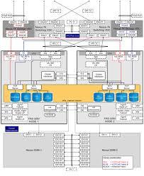 flexpod data center with vmware vsphere 5 1 and cisco nexus 7000
