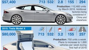 a brief history of tesla cars in one simple infographic