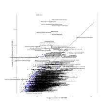 Index by Comparing The Google Scholar H Index With The Isi Journal Impact