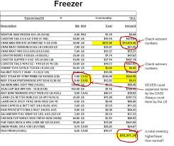 Restaurant Inventory Spreadsheet by Food Inventory Analyzing The Food Inventory Sheet