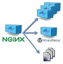 tutorial docker nginx nginx for serving multiple sites in docker nicolas bello camilletti