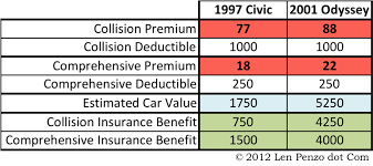 Insurance Estimate For Car by How To Estimate Car Insurance Insurance Company Jingles