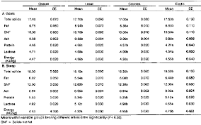 Sheep Gestation Table Composition And Yield Of Milk From Non Dairy Goats And Sheep In