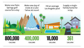 here u0027s how much water golf courses ski resorts and pools are