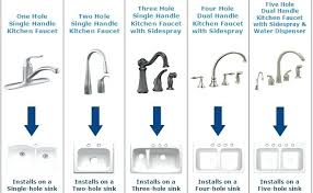 types of kitchen faucets types of kitchen faucets 8 23 quantiply co
