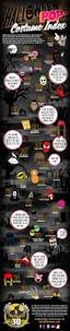 spirit halloween locations 120 best entertainment infographics images on pinterest