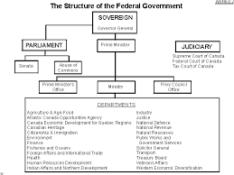 Define Cabinet Departments Decision Making Processes And Central Agencies In Canada Federal
