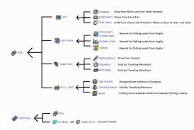 Terraria Blind Fold Endgame Accessory Crafting Guide Terraria