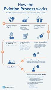 how to evict a tenant a step by step guide to the eviction process