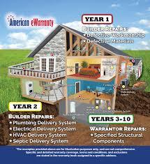 standard 10 year new home warranty for hud u0026 fha financing