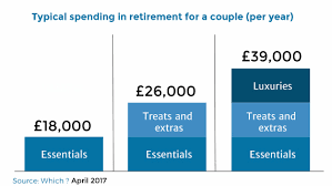 How Much Do I Need For A Comfortable Retirement Cost Of Retirement How Much Do I Need To Retire 2020 Financial Ltd