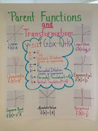 anchor chart for algebra ii eoc review on parent functions and