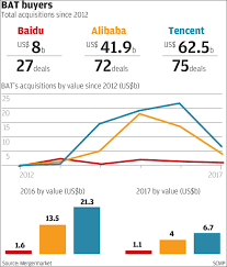 alibaba tencent tencent outspent baidu alibaba in tech mergers and acquisitions