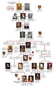 66 best fictional or family trees images on