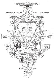 image tree of kabbalah by linkgamecube23 jpg villains