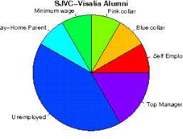 sjvc visalia rn program san joaquin valley college visalia studentsreview alumni