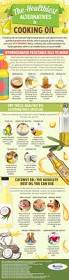 Cooking Infographic by What Is The Healthiest Cooking Oil