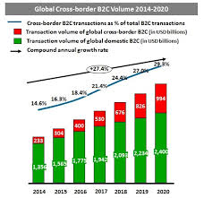 U S B2c E Commerce Volume 2015 Statistic Report Cross Border E Commerce To Reach 1 Trillion In 2020 Charts