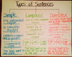 types of sentences simple compound complex using tree map