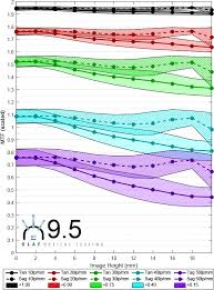 How Much Should I Bench Chart Lens Mtf Test Results