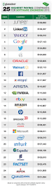 chart 25 companies that pay software engineers most