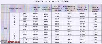 honda car price com the car price check thread track price changes discounts