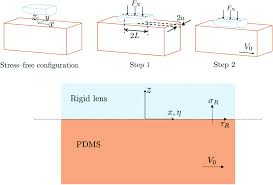 slow wave propagation in soft adhesive interfaces soft matter