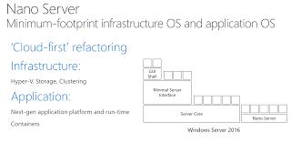 what u0027s new in windows server 2016 hyper v thomas maurer
