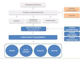 association bureau conseil d administration organisation de l association envoludia