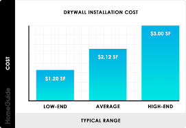 how much does it cost to install a flat pack kitchen 2021 drywall installation cost hang finish drywall prices