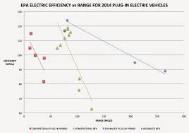 nissan leaf battery degradation the electric bmw i3 august 2014