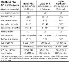 length of a honda pilot can more better tech vault 2016 mazda cx 9 ahead of toyota