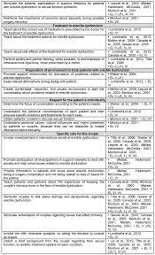 intervenciones de enfermería en pacientes con disfunción eréctil