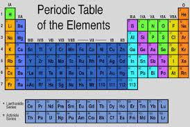 Periodic Table Timeline Hoverboards Coming Soon Timeline Shows Current Time Relation To