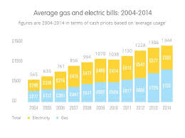 how much does an apartment cost per month how much does electricity cost per month 1 bedroom apartment