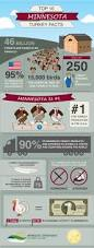 true facts about thanksgiving 98 best engage images on pinterest agriculture animal science