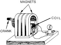 magneto wikipedia