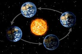 Indiana how fast does the earth travel around the sun images Is earth always in the same location on your birthday science abc jpg