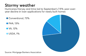 Home Repair Apps Hurricanes Cause Drop In September U0027s New Home Purchase Apps