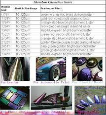 color shifing pigment chameleon pigment color change at different