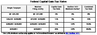 capital gain tax table brokeasshome com