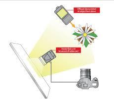 Lighting Tips Top Tips For Shooting With External Flash Techradar