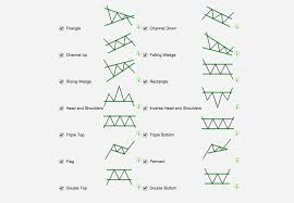 Technical Analysis Pattern Recognition   autochartist com technical analysis api