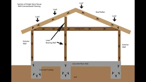 Parts Of A Cathedral Floor Plan by Load Bearing Wall Framing Basics Structural Engineering And Home