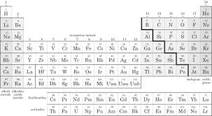 Alkaline Earth Metals On The Periodic Table Sparknotes Sat Chemistry The Periodic Table And Periodic Properties